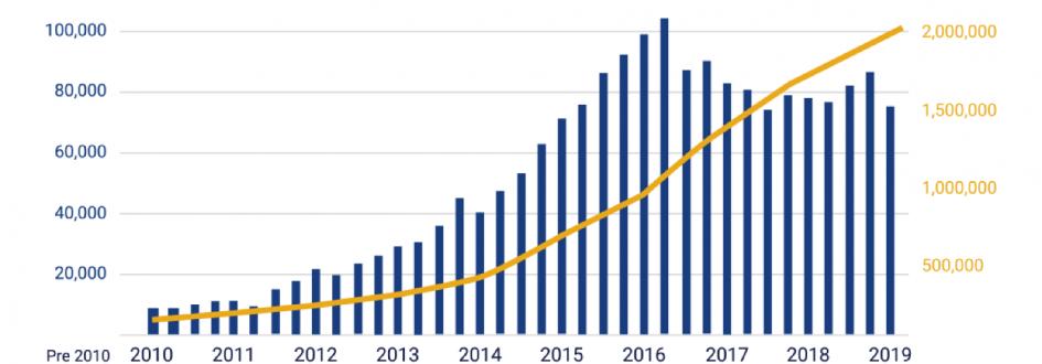 U.S. Solar 2 Million Strong